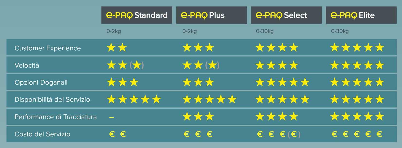 e-PAQ Table IT